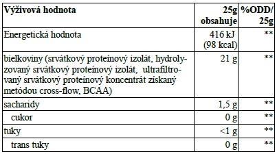 BioTech USA - Iso Whey Zero 2270g -  najčistejší srvátkový izolát (WPI) priečnej mikrofiltrácie (CFM) - zloženie