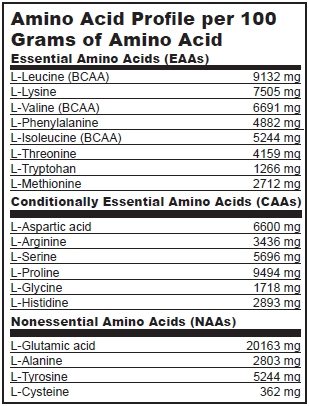 BioTech USA - Casein Fusion acidoprofil