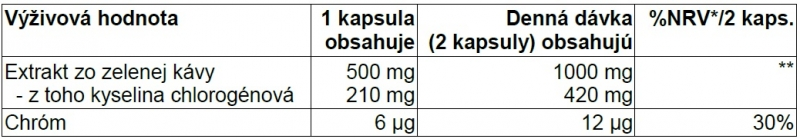 BioTech USA - Green Coffee 120kps zloženie