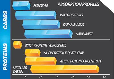Olimp Profi Mass 900g - perfektný potréningový proteín so sacharidmi