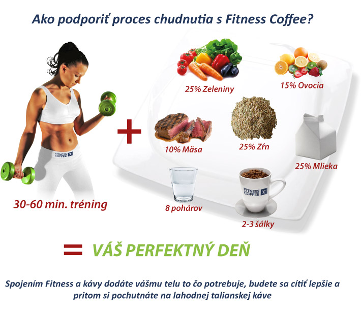 Ako podporiť chudnutie s Fitness kávou