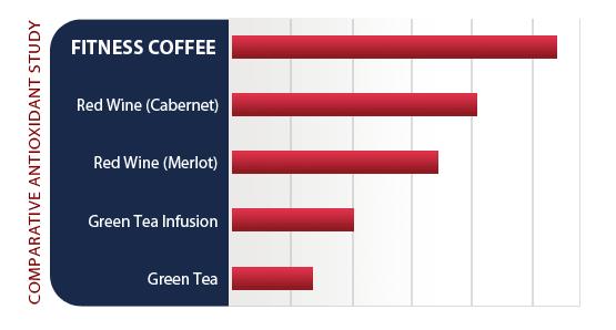 Porovnanie obsahu antioxidantov
