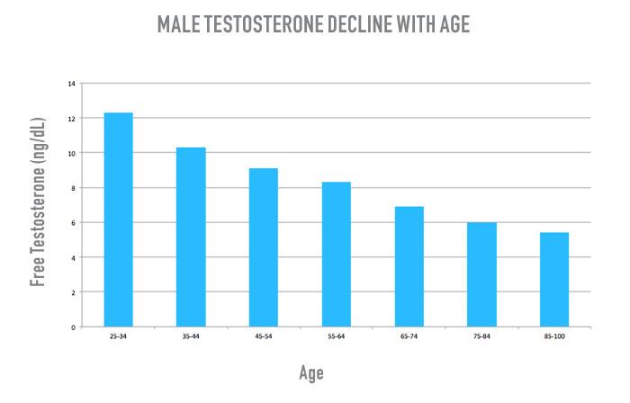 Graf - úbytok hladiny testosterónu u mužov podľa veku | Male Testosterone Decline with Age Chart