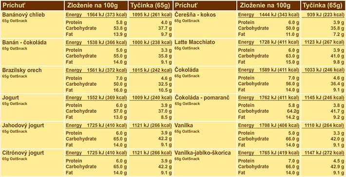 OatSnack - Nutričné hodnoty