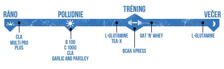 DÁVKOVANIE - BALÍČEK PRE BUDOVANIE ČISTEJ SVALOVEJ HMOTY - FOUAD ABIAD SIGNATURE STACK (DIRECTIONS - LEAN MUSCLE GAINER STACK - FOUAD ABIAD SIGNATURE STACK)